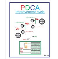 NSB Poster : PDCA Improvement Cycle.